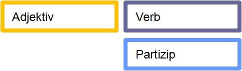 adjektiv-partizip