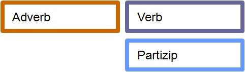 adverb-partizip