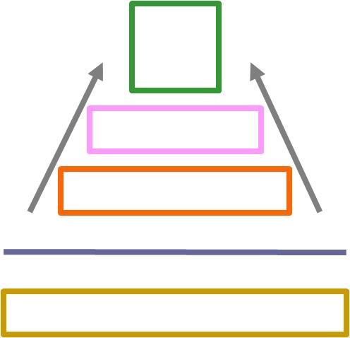 Hierarchie 1