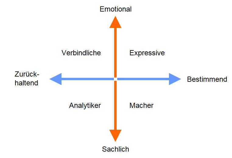 Verhaltensprofile