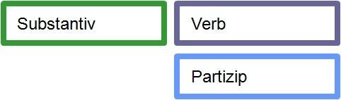 substantiv-partizip