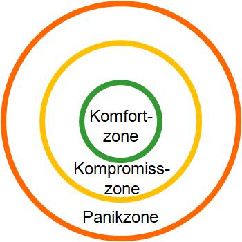 Verhaltenszonen